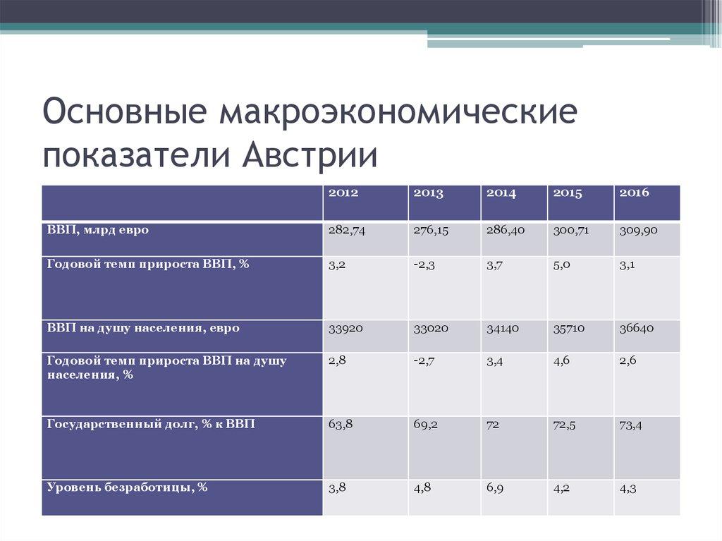 макроэкономические показатели картинки для презентации подумайте настройке