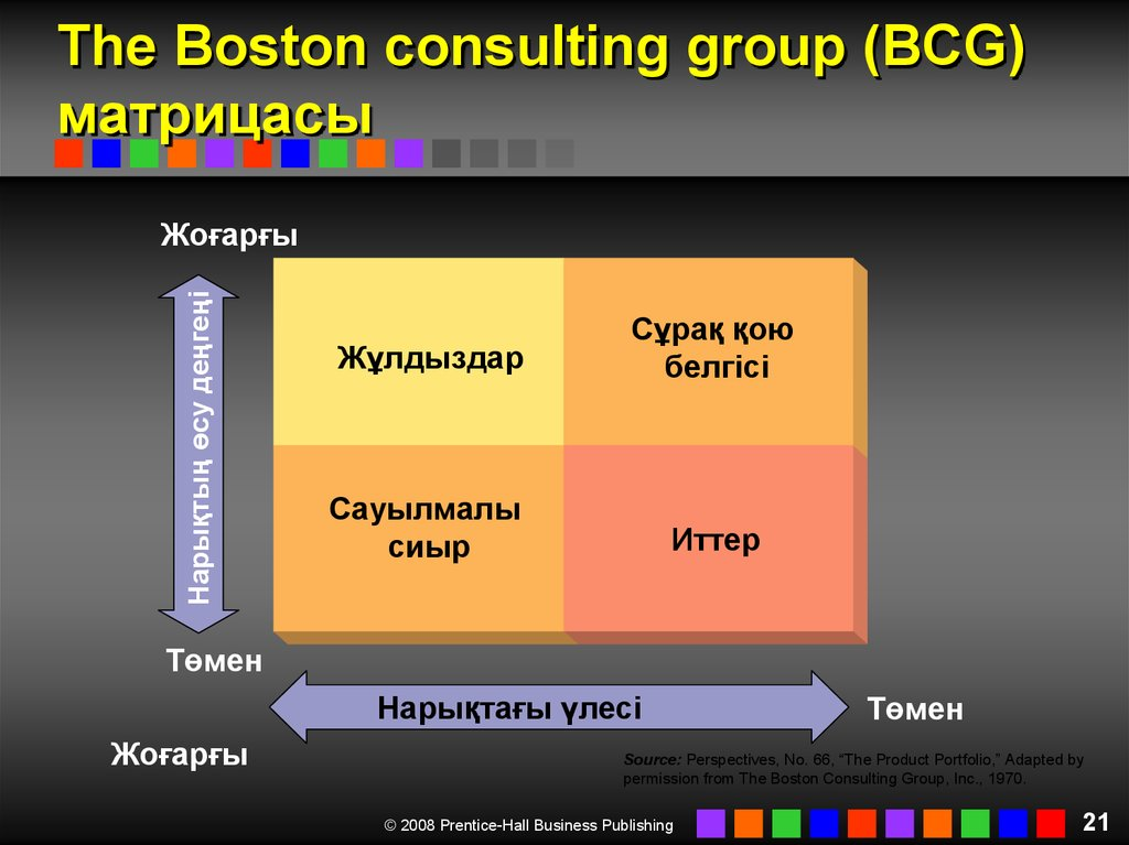 The Boston consulting group (BCG) матрицасы