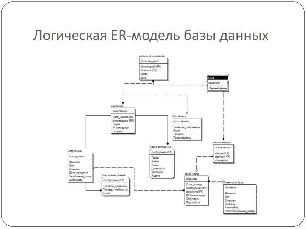 Работа с моделями базы данных вакансии фотограф киев