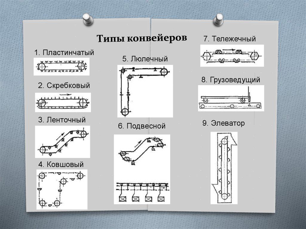 Типы конвейеры соединительные конвейеры