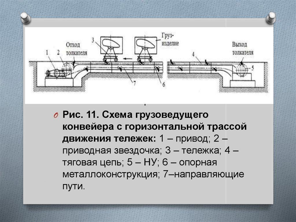 6 подвесные транспортеры конструкция и принцип действия теплового ввода элеватор
