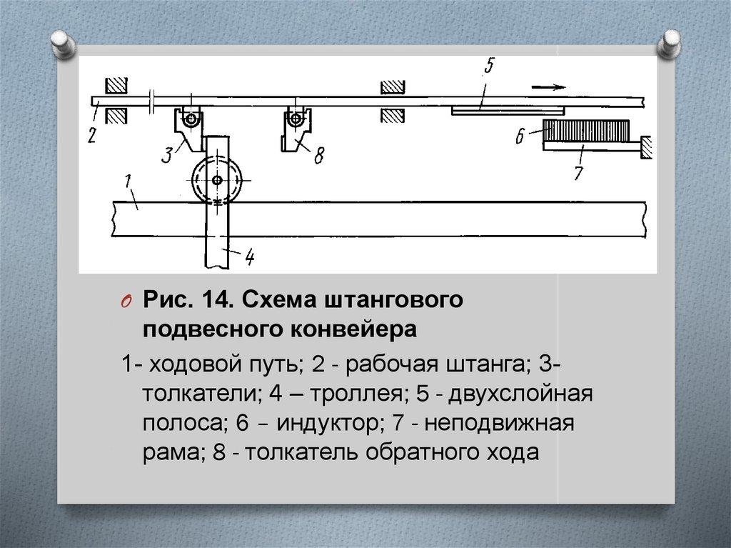схемы подвесных конвейеров