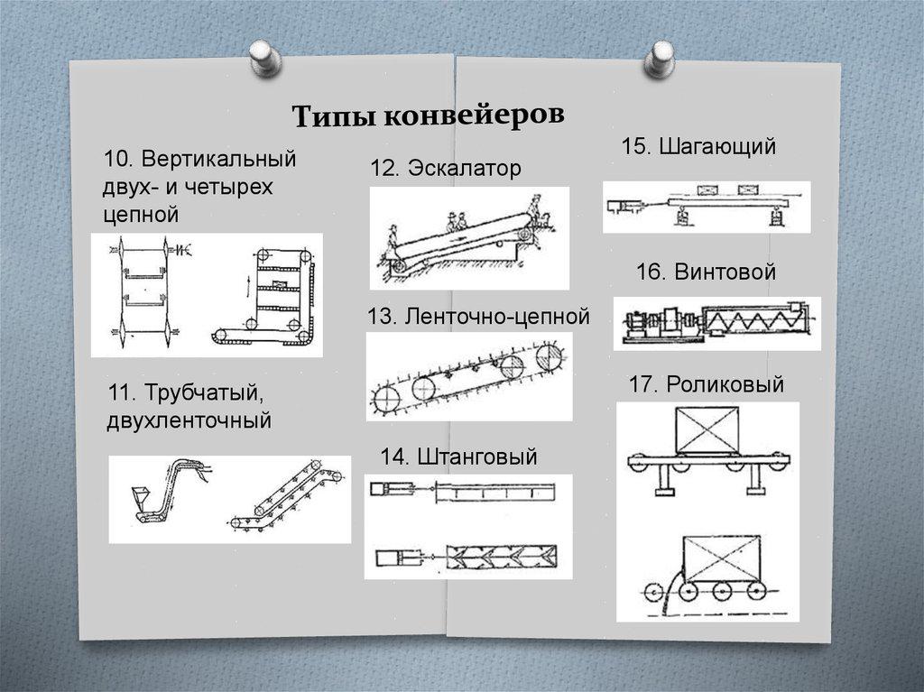 Типы конвейеры купить фольксваген транспортер в волгограде