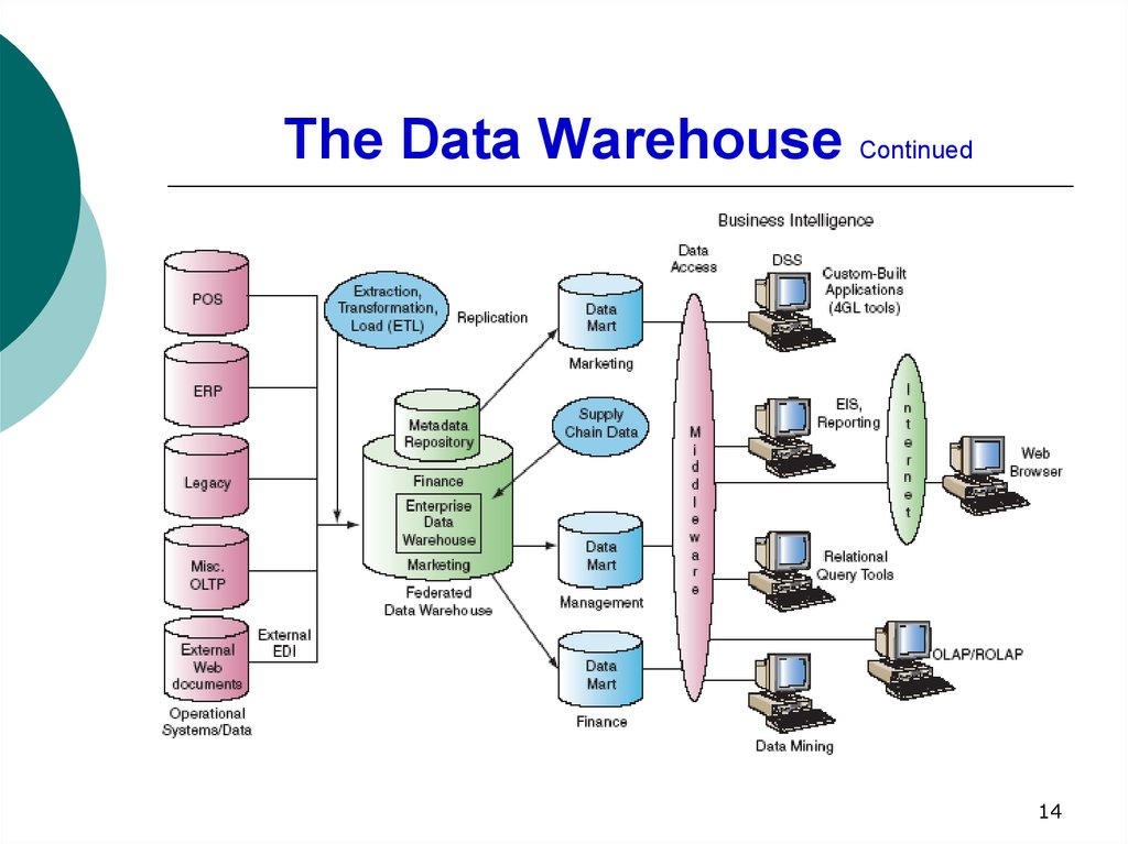 The Data Warehouse Continued