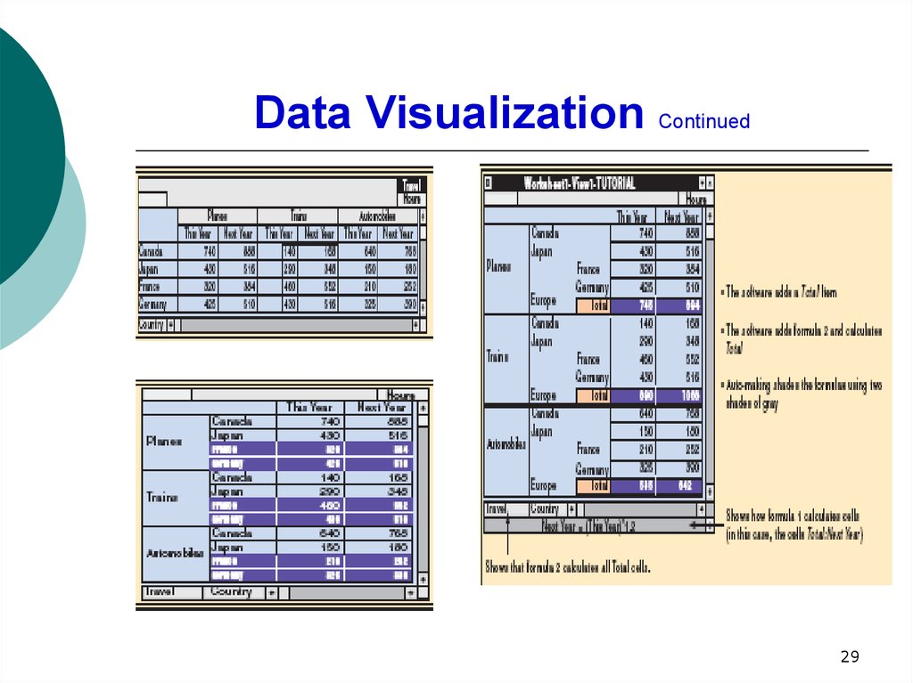 Data Visualization Continued