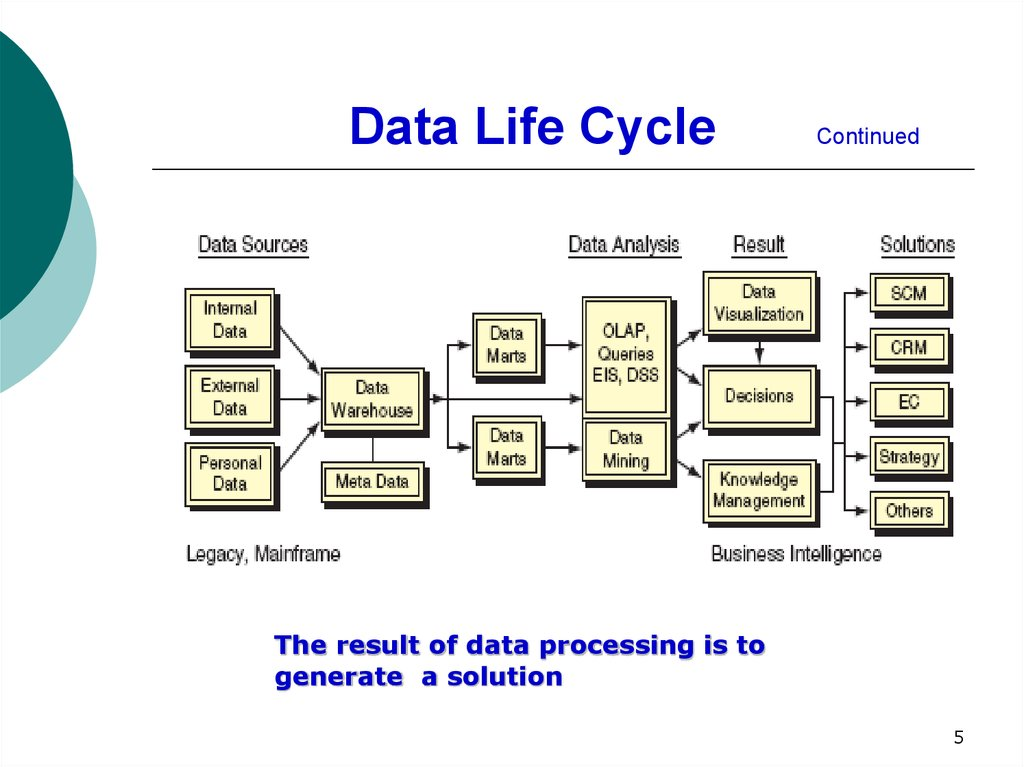 Data Life Cycle Continued