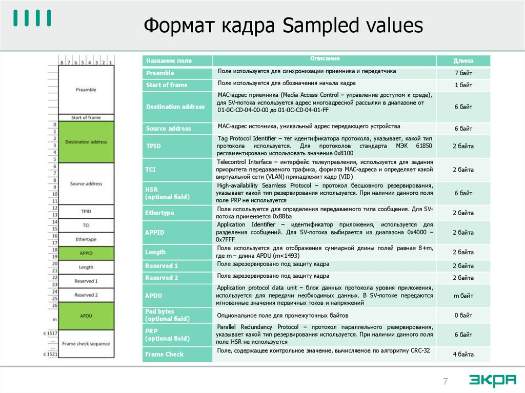 Формат кадра Sampled values