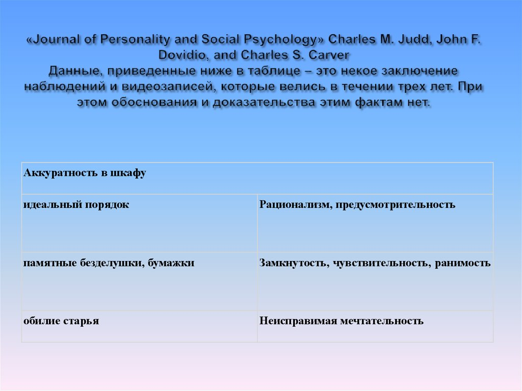 «Journal of Personality and Social Psychology» Charles M. Judd, John F. Dovidio, and Charles S. Carver Данные, приведенные ниже