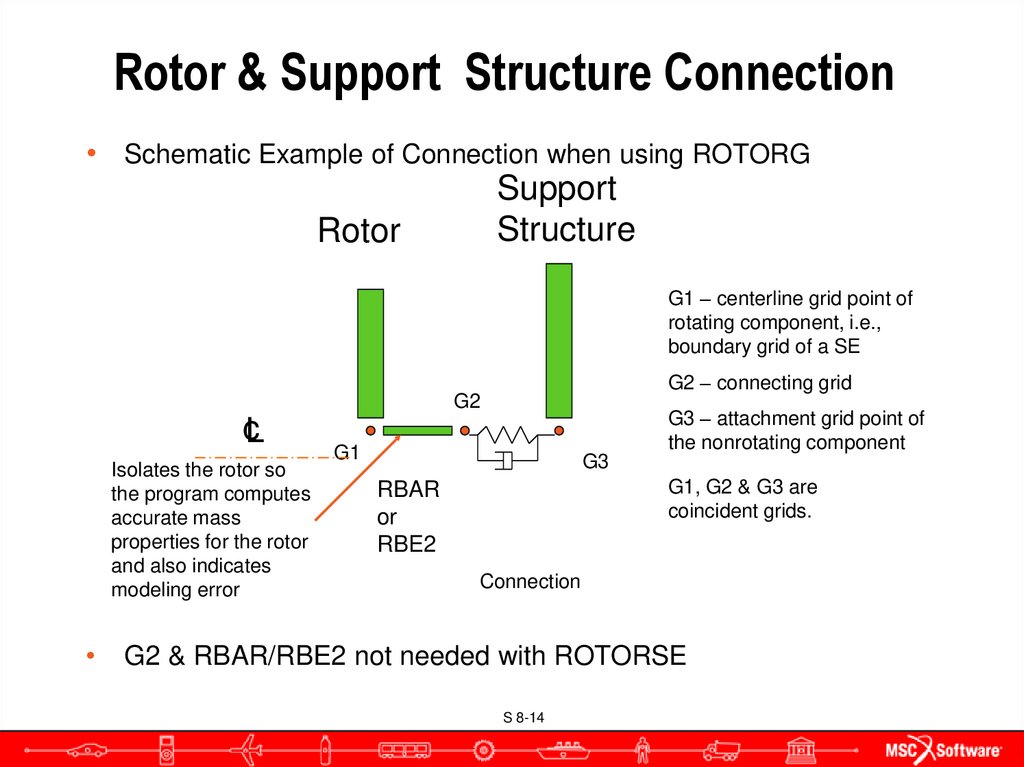 Rotor & Support Structure Connection