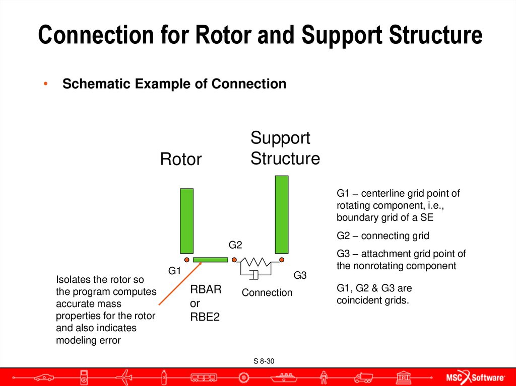 Connection for Rotor and Support Structure