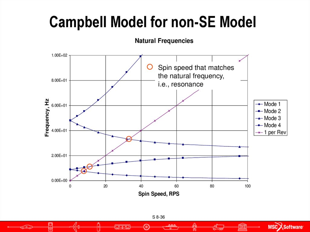 Campbell Model for non-SE Model