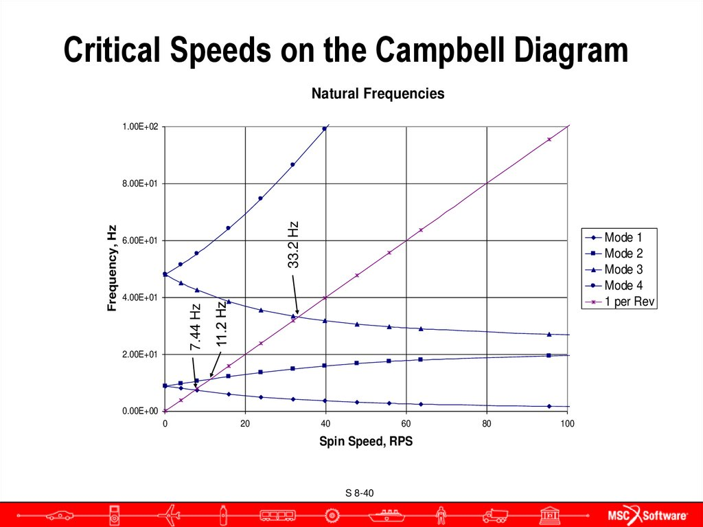Critical Speeds on the Campbell Diagram
