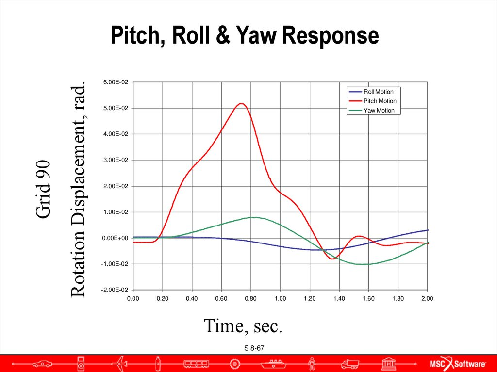 Pitch, Roll & Yaw Response