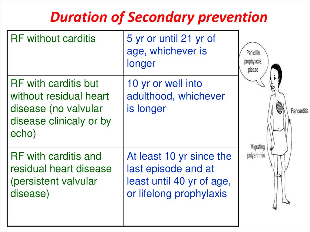 Duration of Secondary prevention
