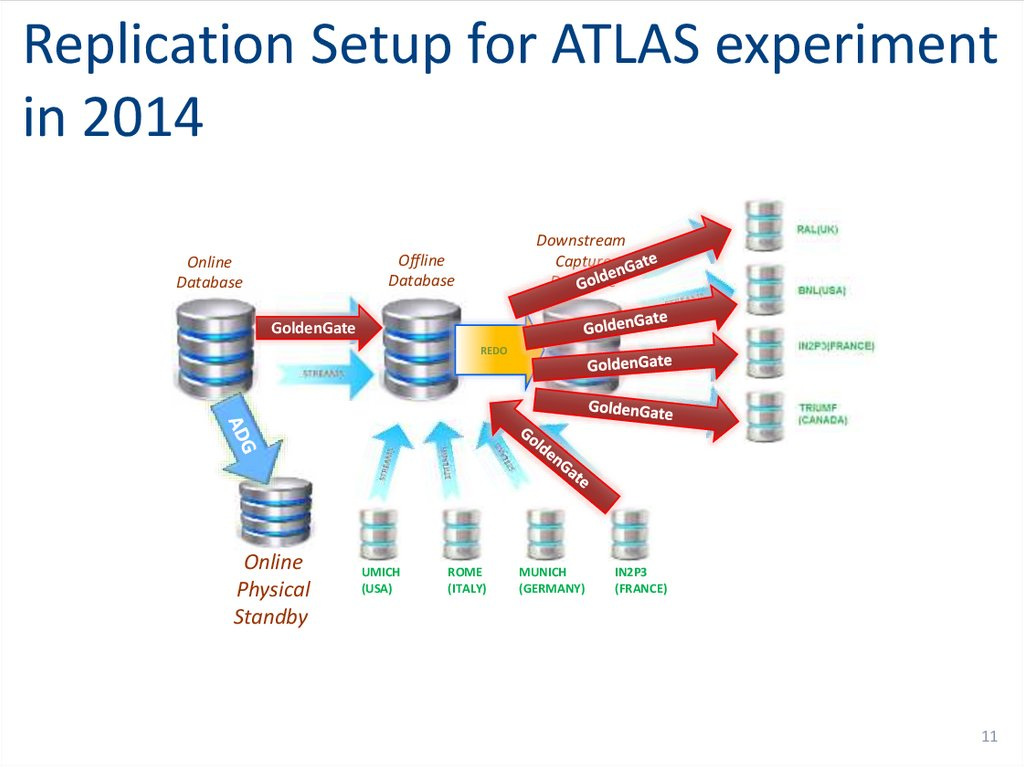 Replication Setup for ATLAS experiment in 2014