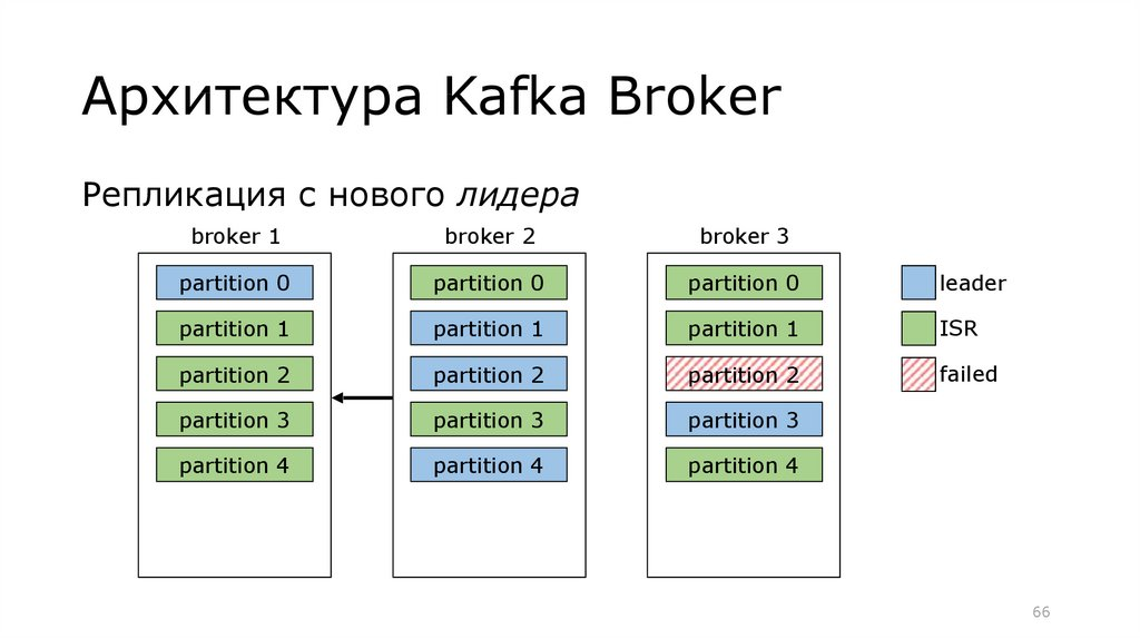 Apache Kafka - online presentation