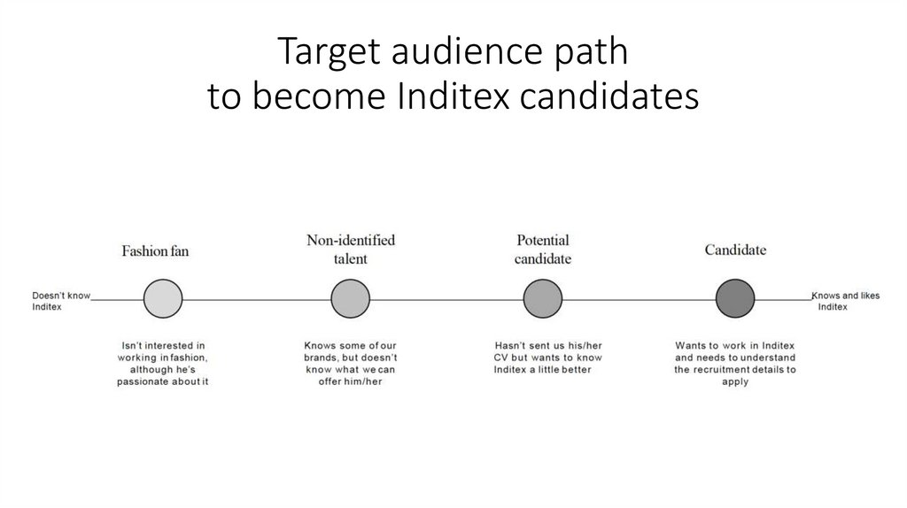Target audience path to become Inditex candidates