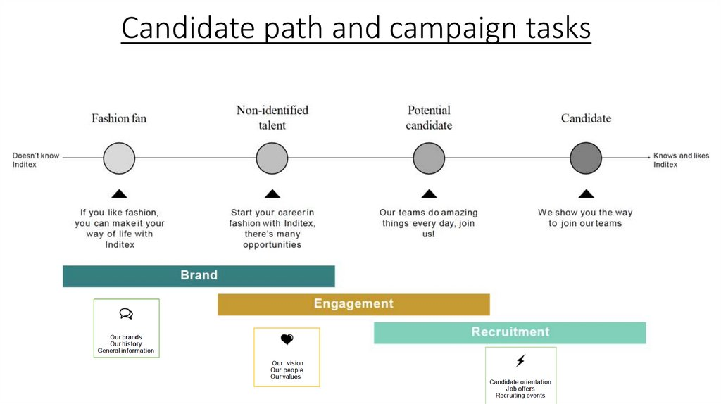 Candidate path and campaign tasks
