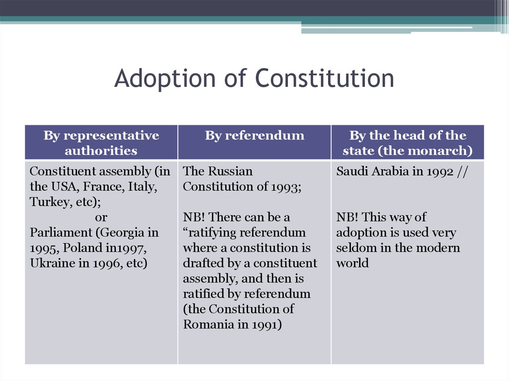 Adoption of Constitution