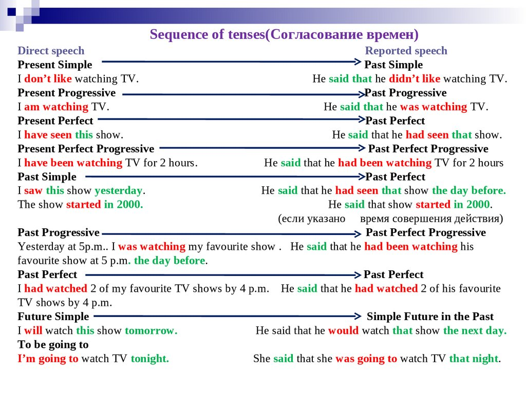 Sequence of tenses(Согласование времен) Direct speech Reported speech Present Simple Past Simple I don't like watching TV. He