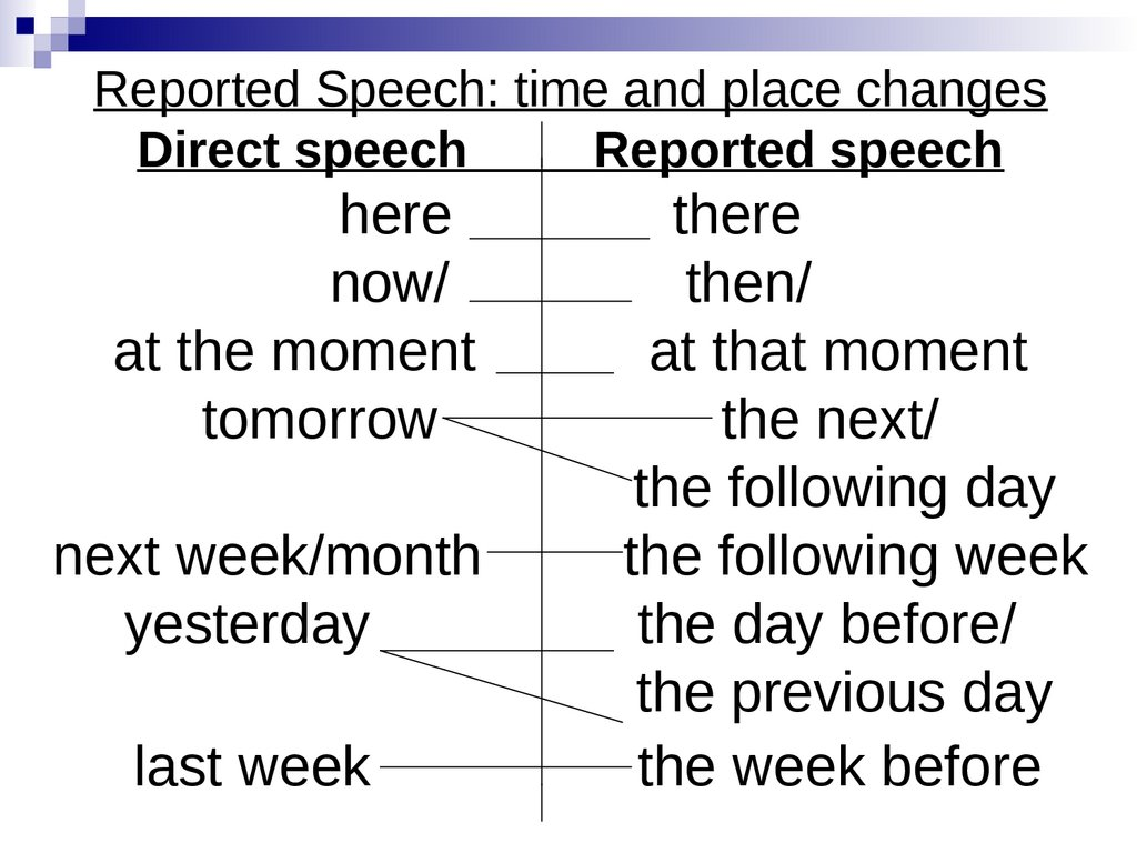Reported Speech: time and place changes Direct speech Reported speech here there now/ then/ at the moment at that moment
