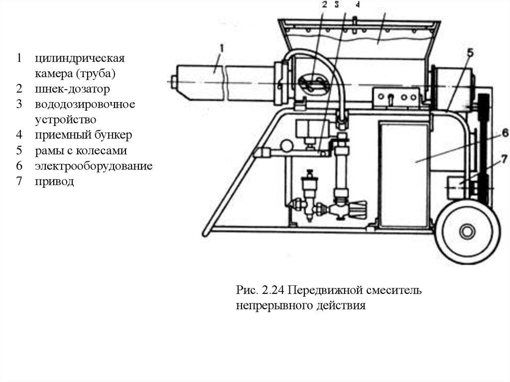 Механизация приготовления бетонных смесей керамзитобетон цены тула
