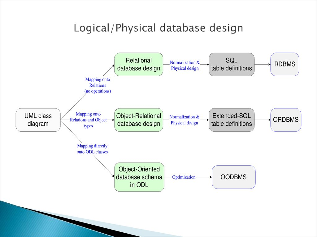 Logical/Physical database design