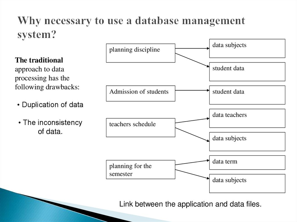Why necessary to use a database management system?