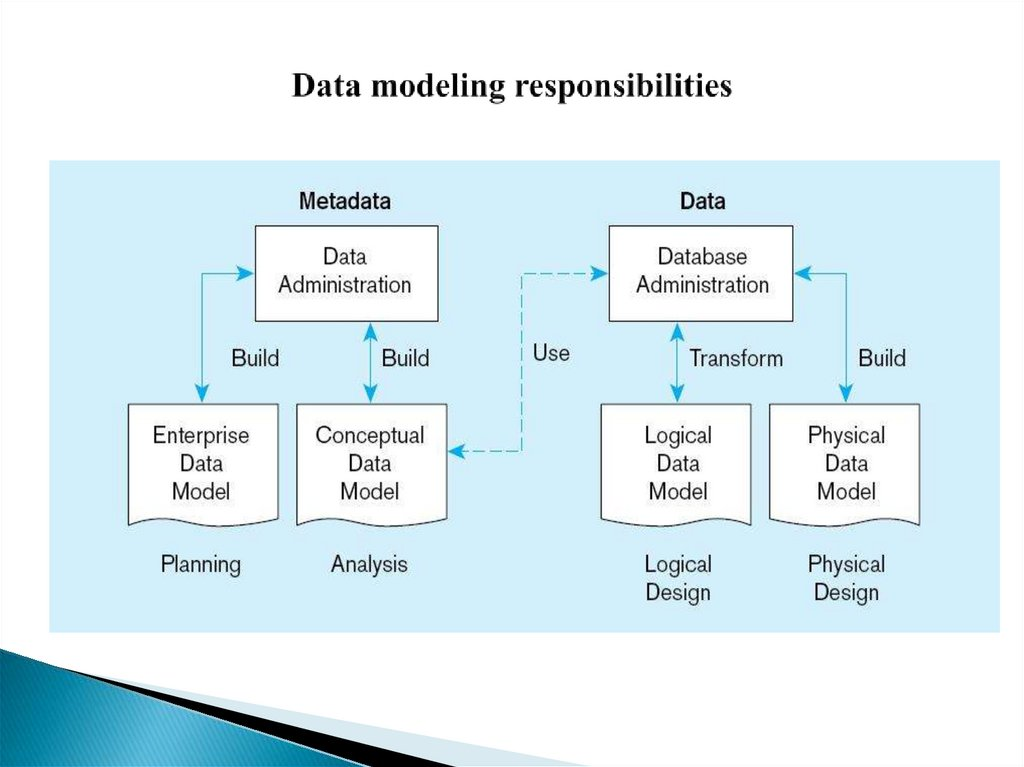 Data modeling responsibilities