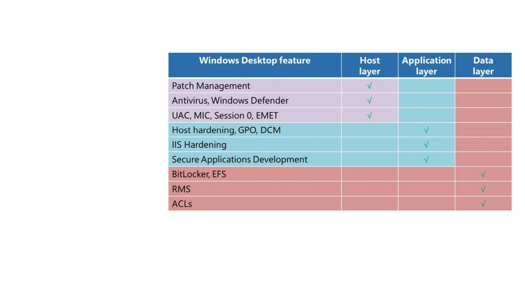 Module 1 Security Threat Landscape 0617 Prezentaciya Onlajn