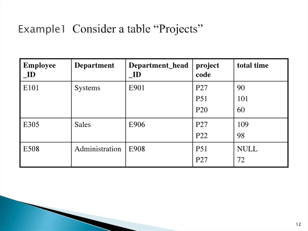 "Example1 Consider a table ""Projects"""