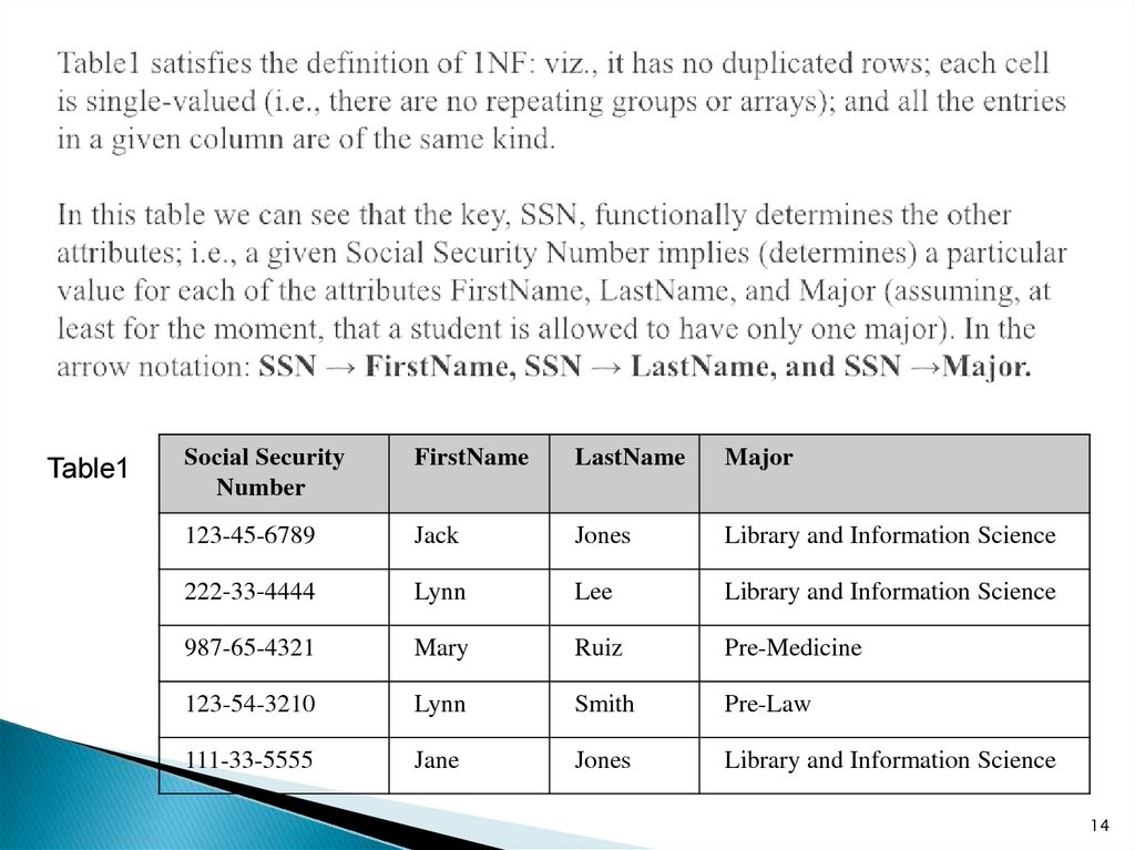 Table1 satisfies the definition of 1NF: viz., it has no duplicated rows; each cell is single-valued (i.e., there are no