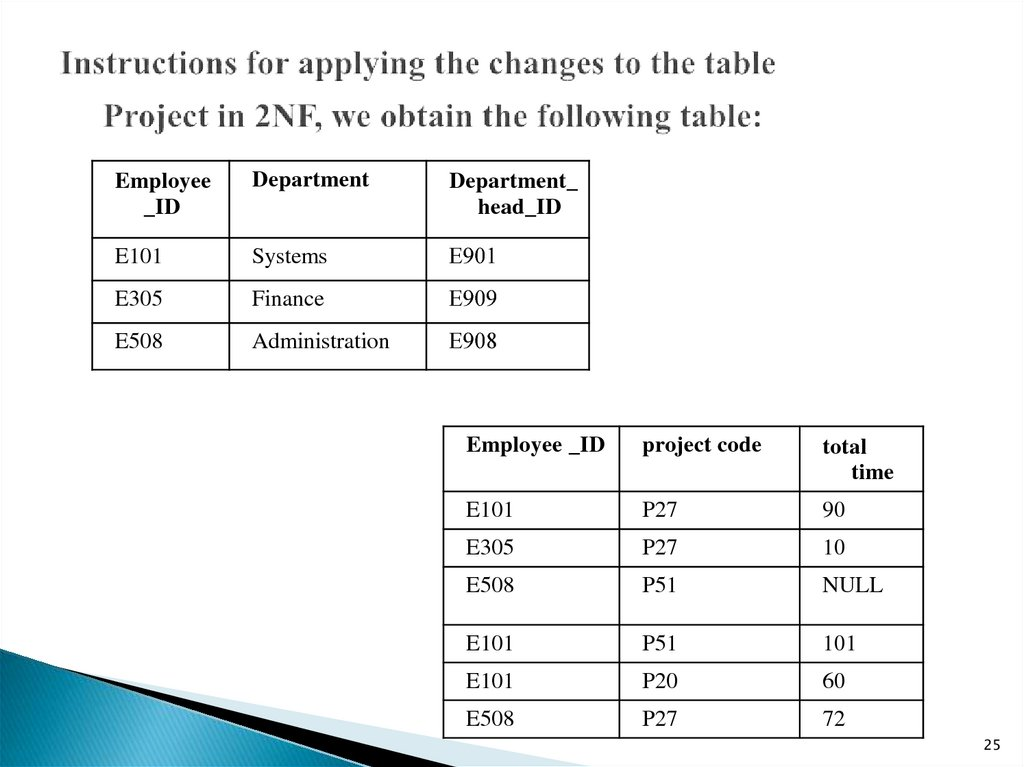 Instructions for applying the changes to the table      Project in 2NF, we obtain the following table: