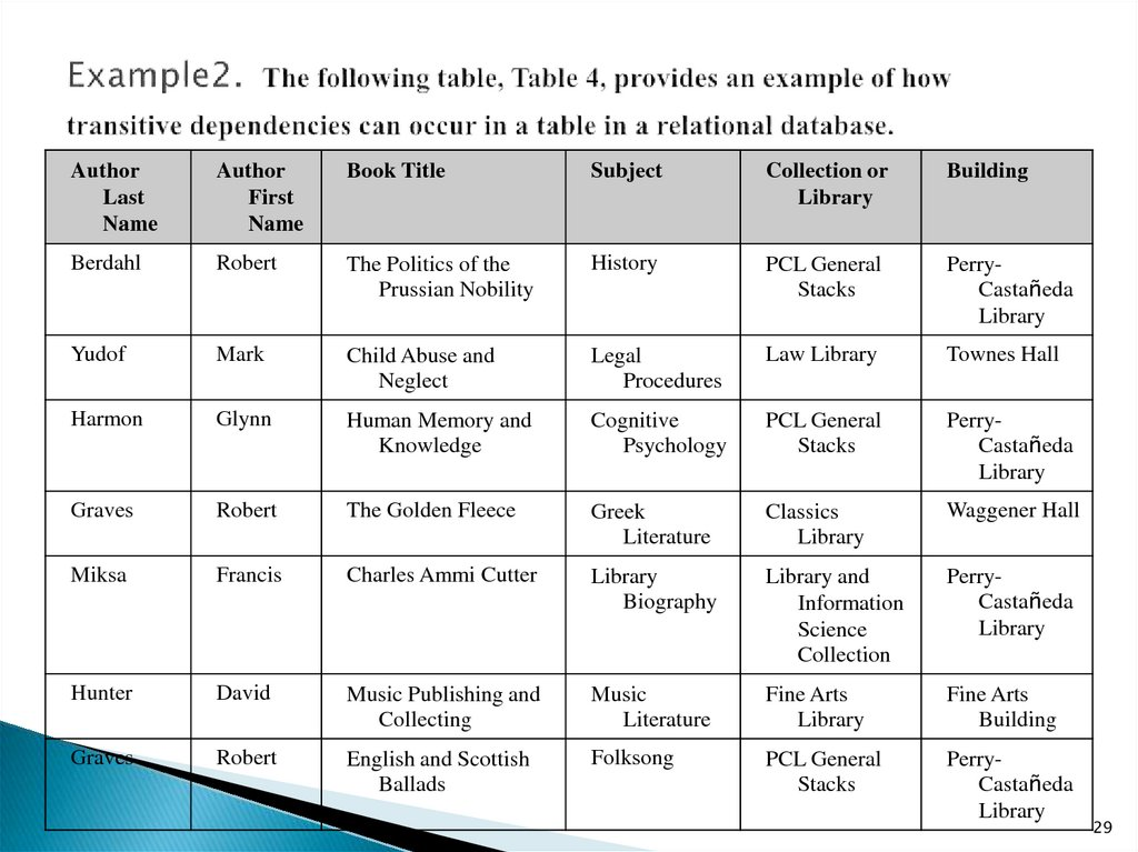 Example2. The following table, Table 4, provides an example of how transitive dependencies can occur in a table in a relational