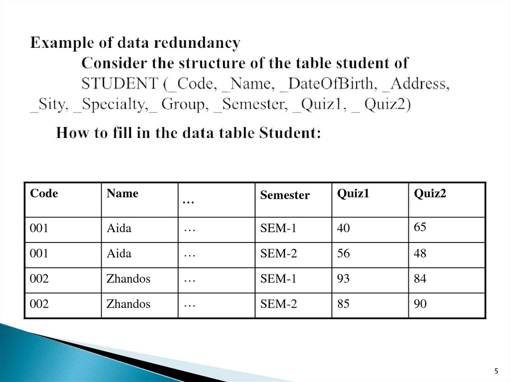 Example of data redundancy             Consider the structure of the table student of             STUDENT (_Code, _Name,