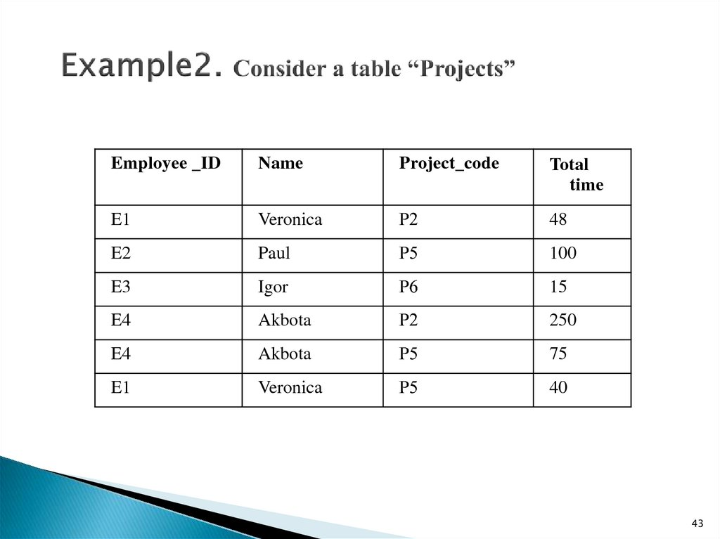 "Example2. Consider a table ""Projects"""