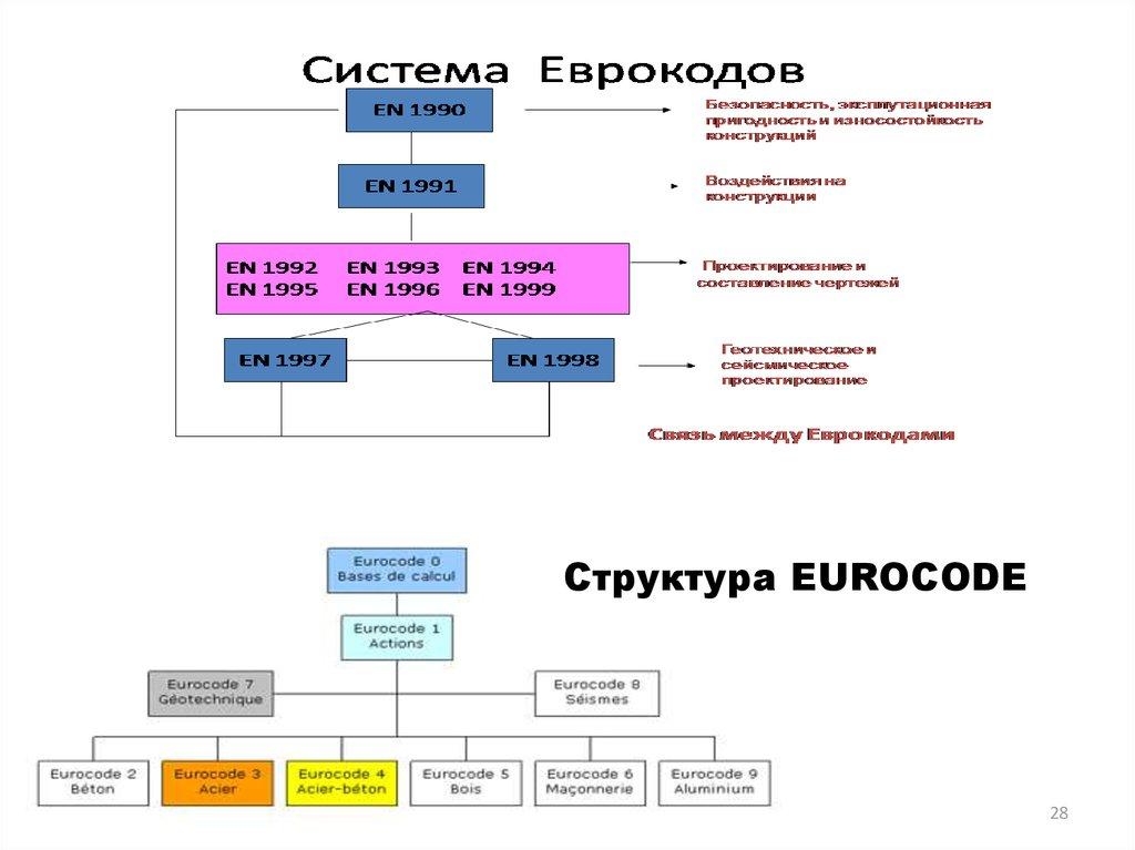 Бетон еврокод купить раствор бетона в нижнем новгороде