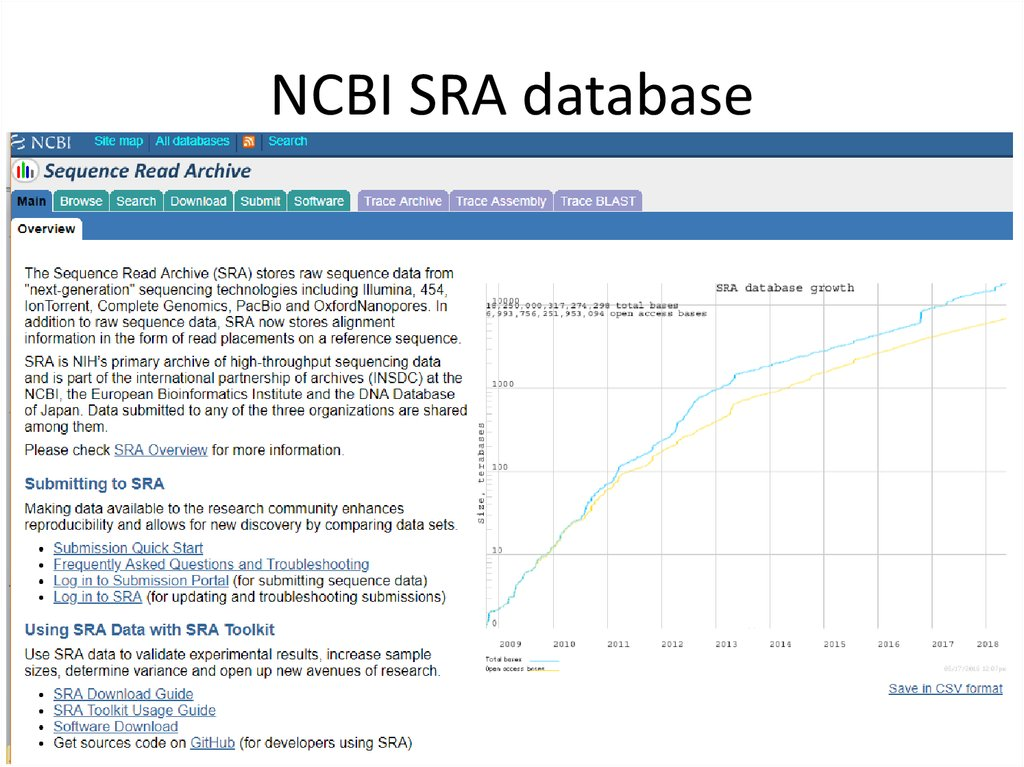 NCBI SRA database