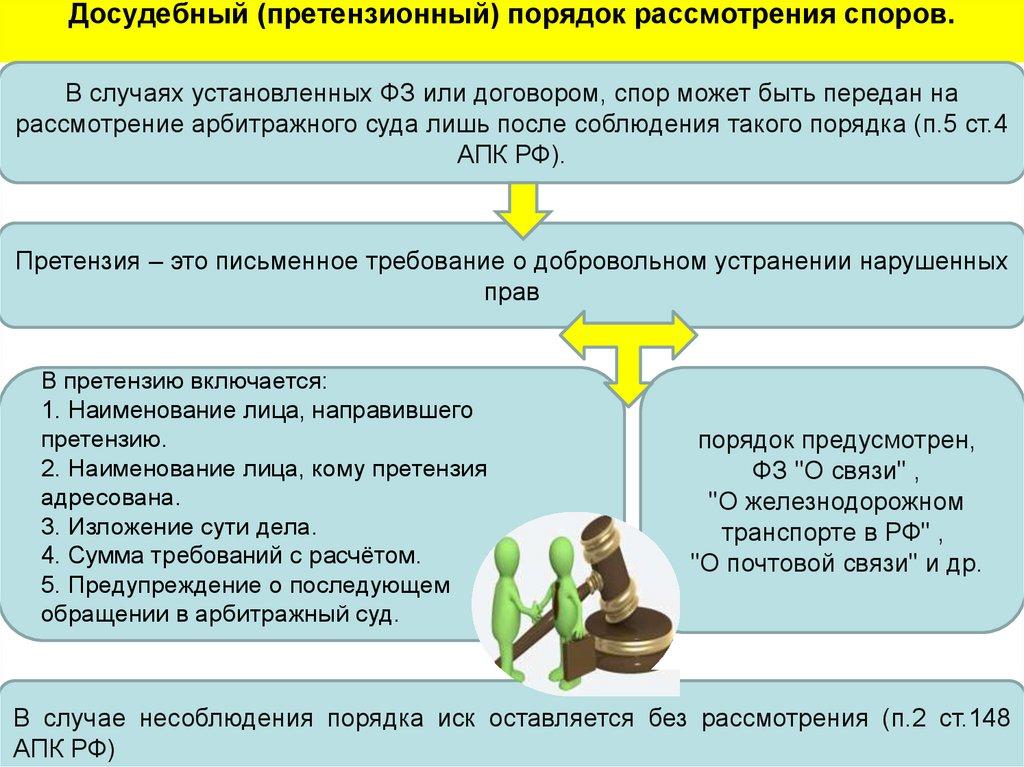 соблюдение досудебного порядка урегулирования спора гпк