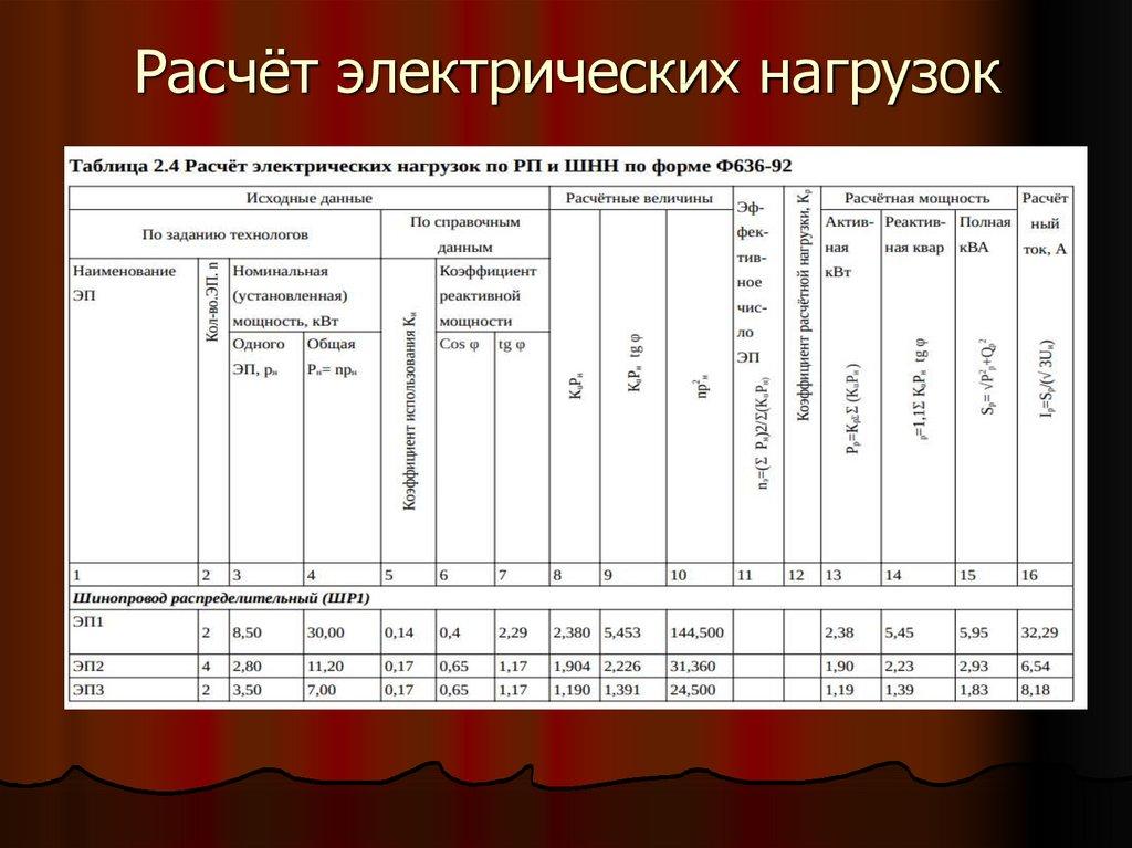 таблица расчета электрических нагрузок фото тому интерьере