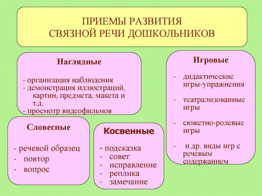 Приемы работы с картинками для развития речи