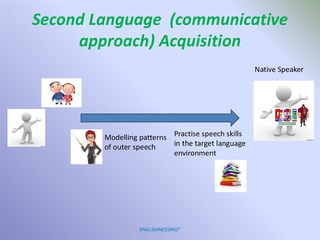 Second Language (communicative approach) Acquisition