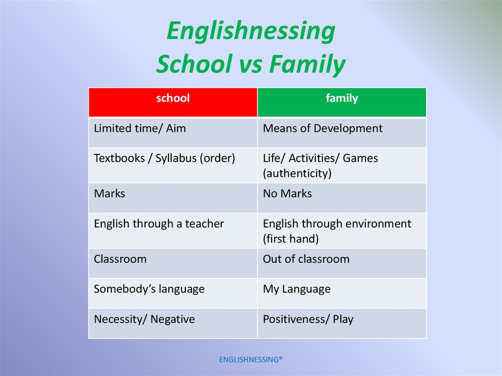 Englishnessing School vs Family