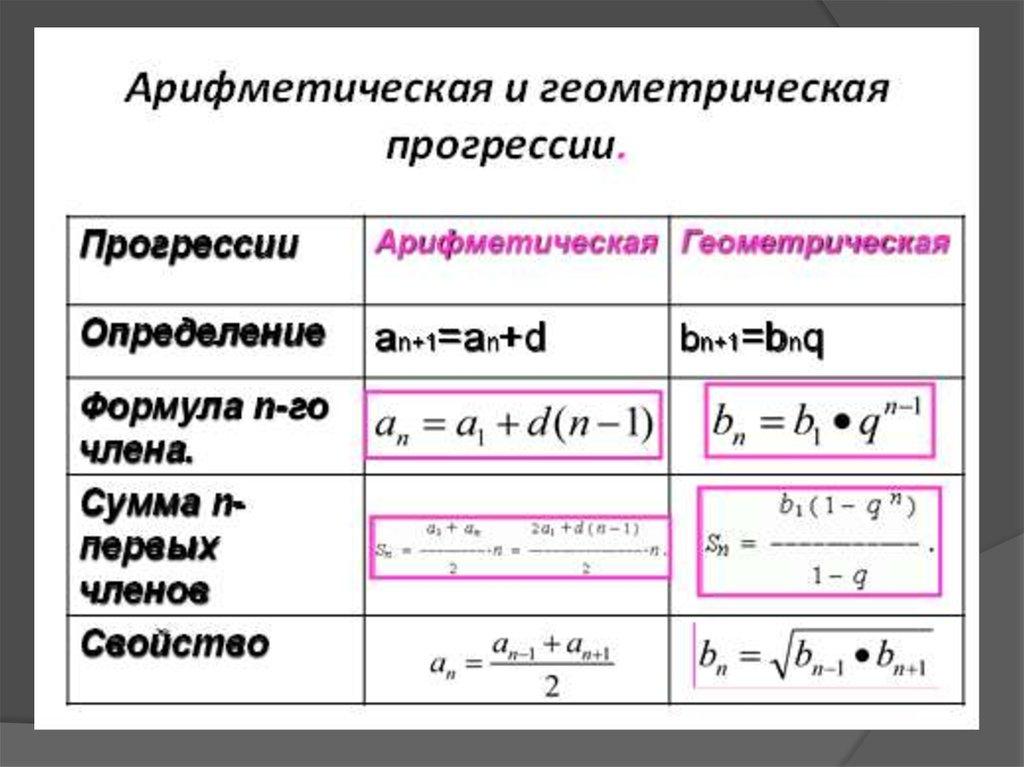 Арифметическая и геометрическая прогрессия задачи с решением решение задачи на налог на имущество