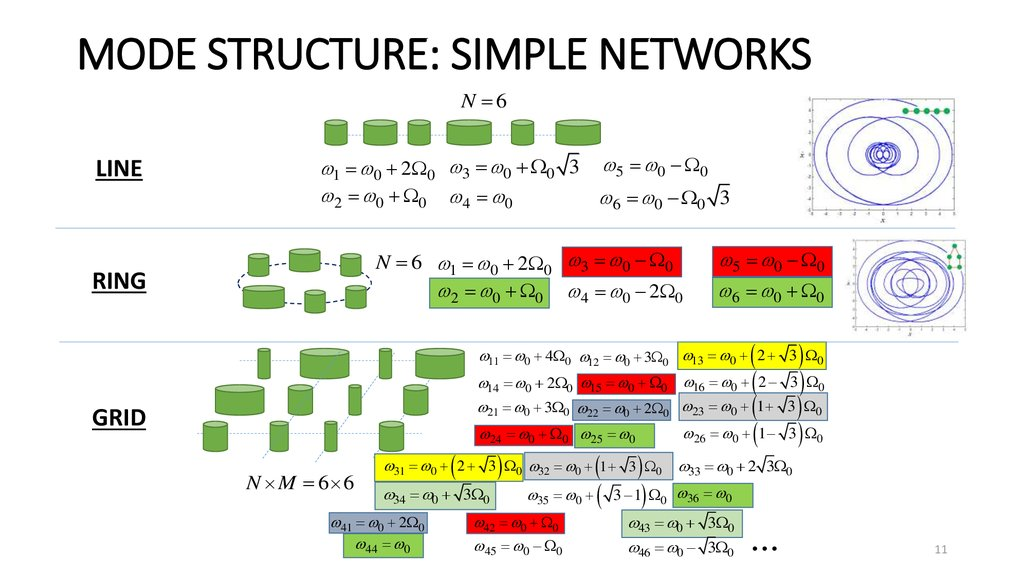 MODE STRUCTURE: SIMPLE NETWORKS