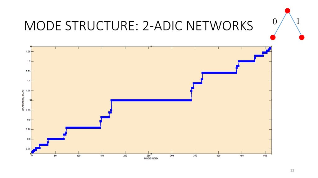 MODE STRUCTURE: 2-ADIC NETWORKS
