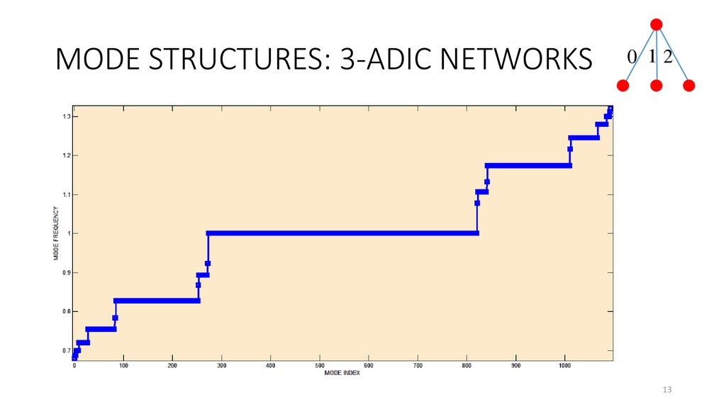 MODE STRUCTURES: 3-ADIC NETWORKS