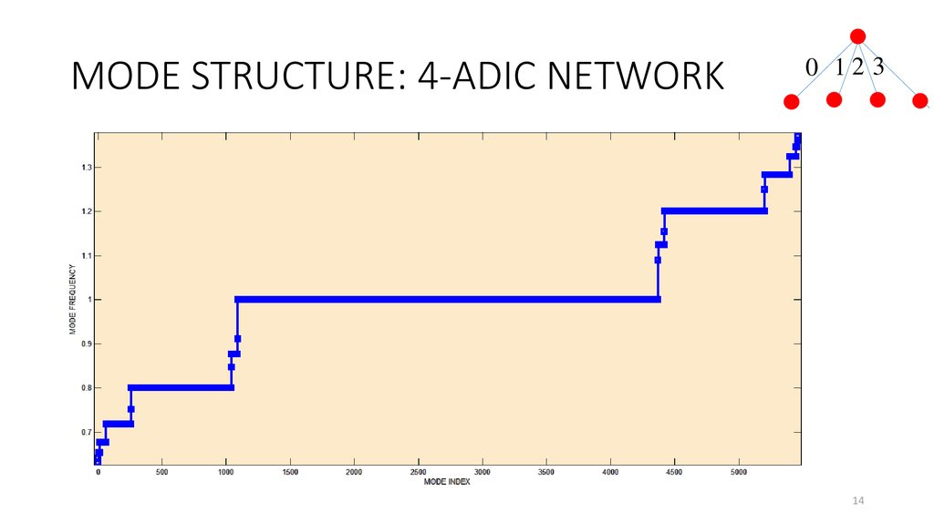 MODE STRUCTURE: 4-ADIC NETWORK