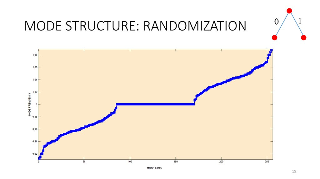 MODE STRUCTURE: RANDOMIZATION