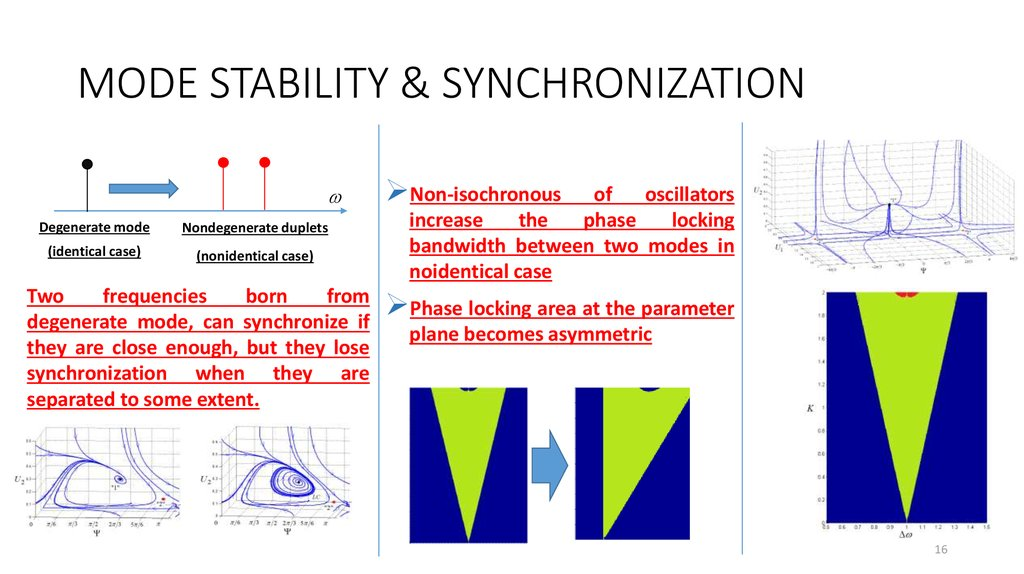 MODE STABILITY & SYNCHRONIZATION